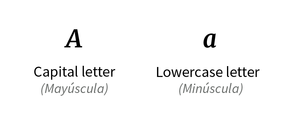 Imagen ejemplo de letra mayúscula y letra minúscula.