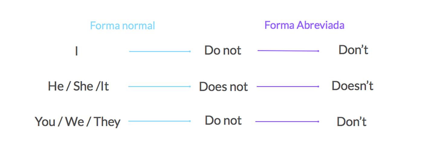 Formas Del Presente Simple En Inglés Gramática Gcfglobal
