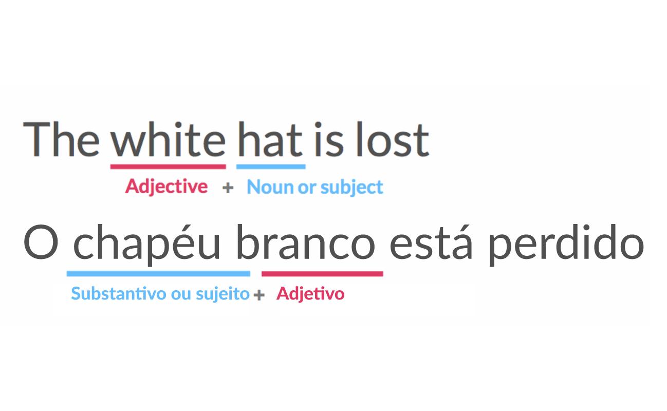 Exemplo de onde pomos o adjetivo em inglês e em espanhol