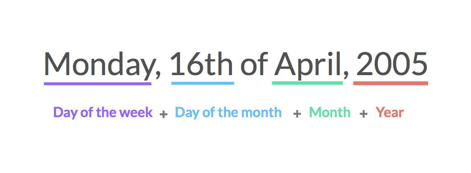 Formula del modelo británico para escribir la fecha.
