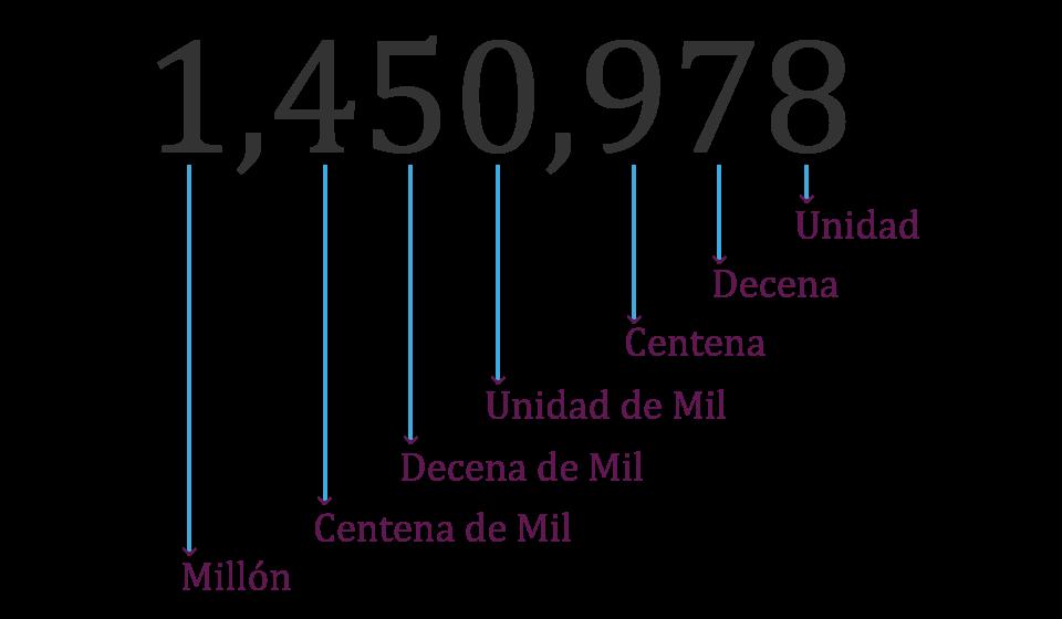 Imagen ejemplo de las cifras.