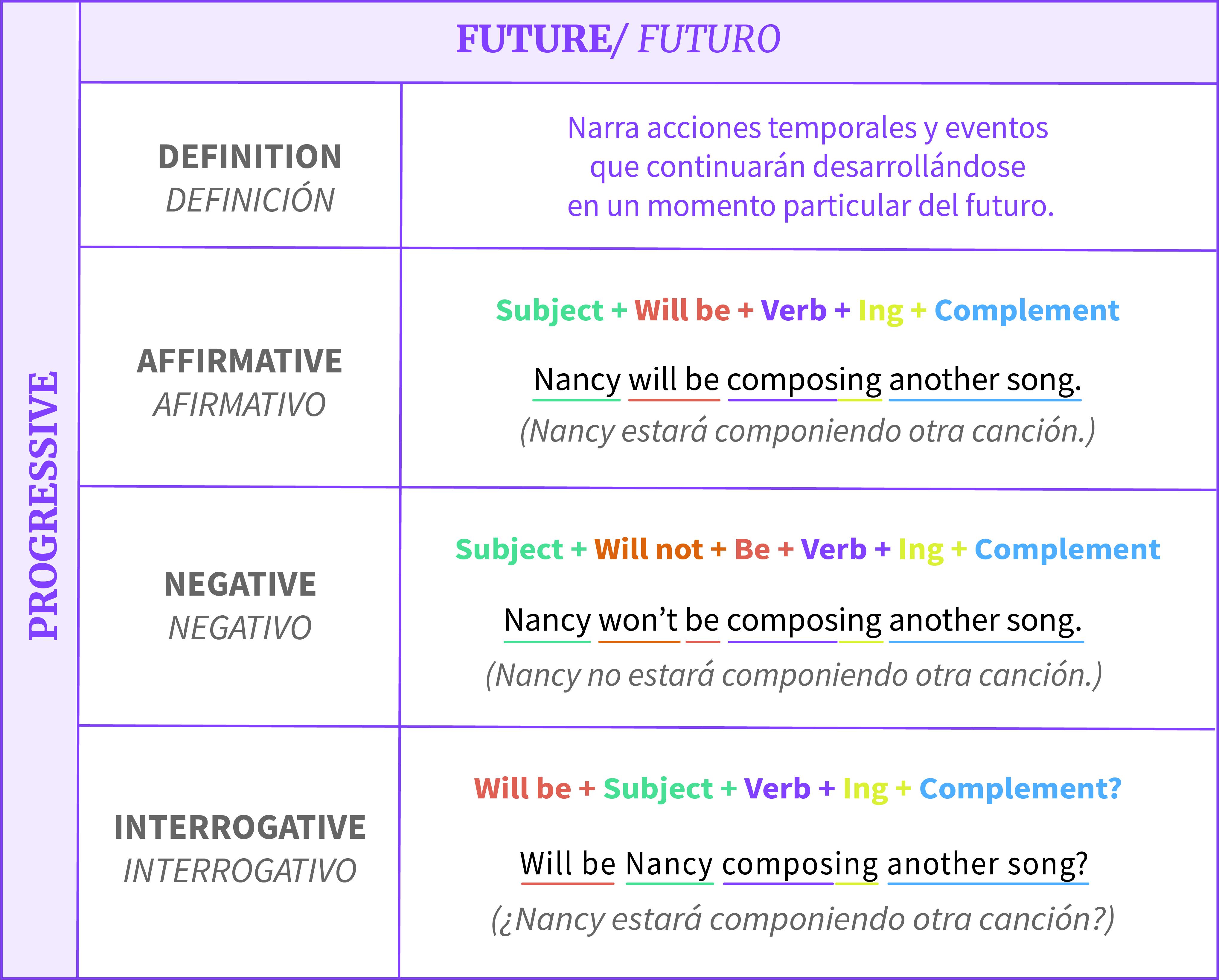 Tabla de resumen sobre estructura del tiempo  futuro progresivo