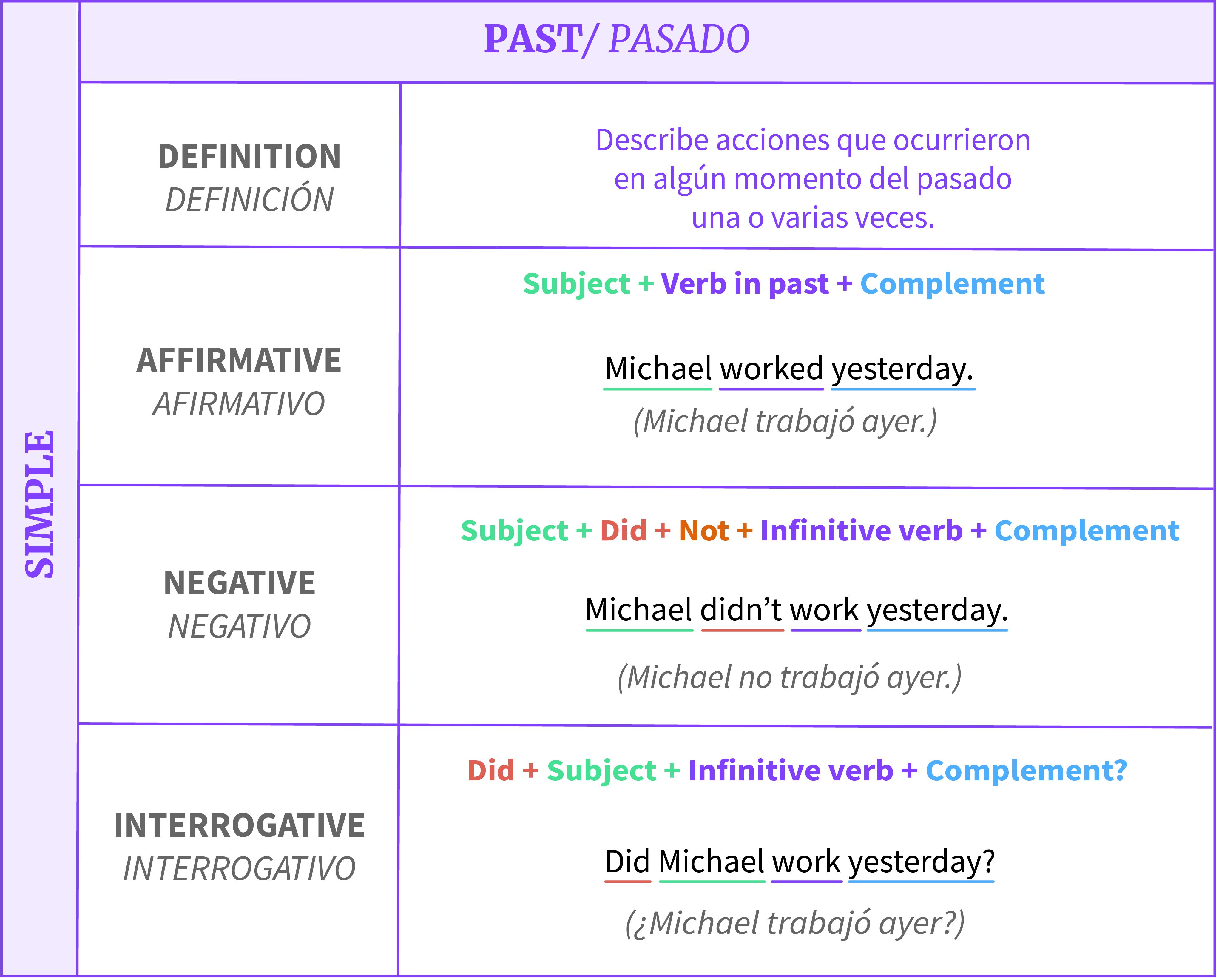 Estructura De Los Tiempos Simples En Inglés Gramática