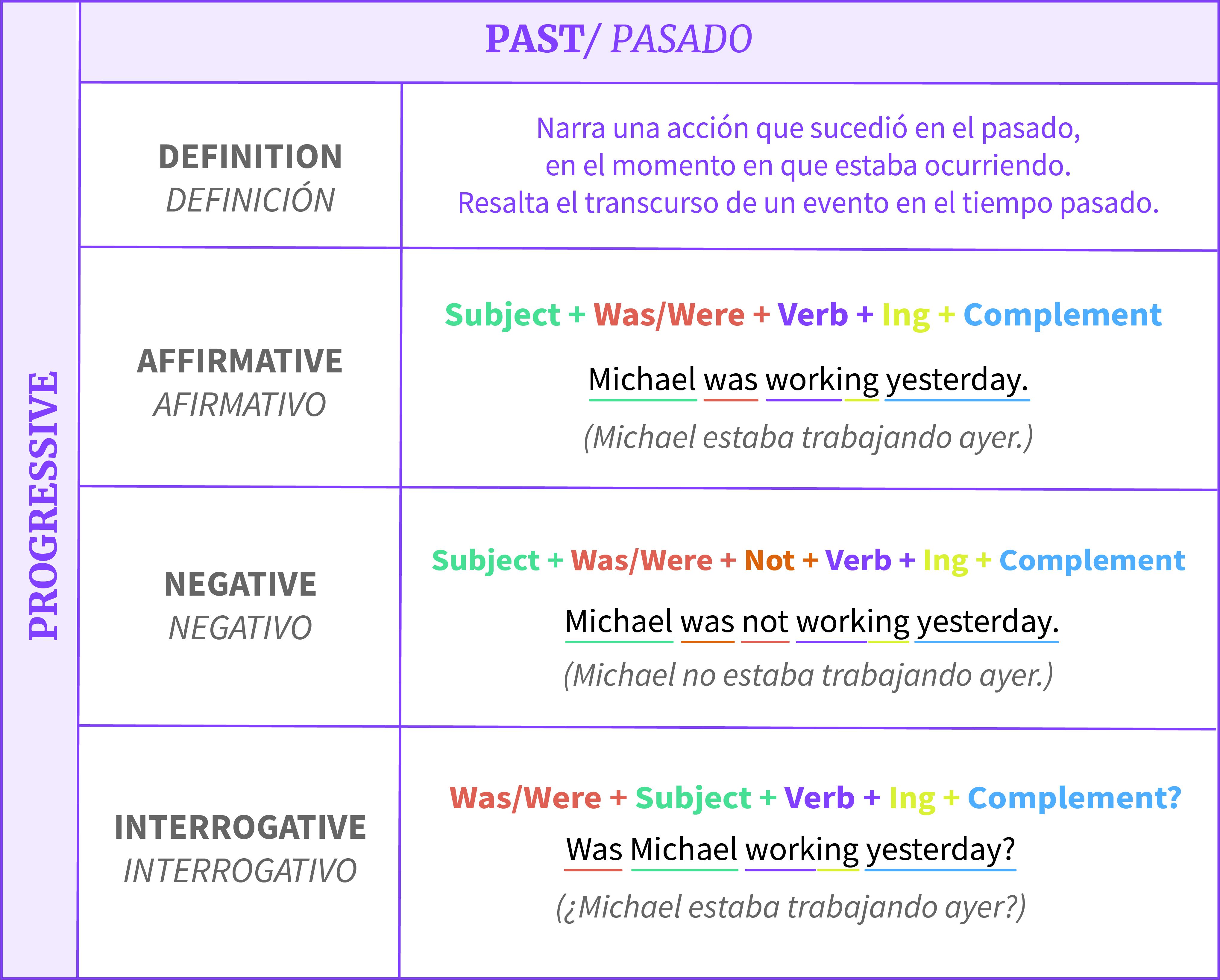 Estructura De Los Tiempos Progresivos En Inglés Gramática