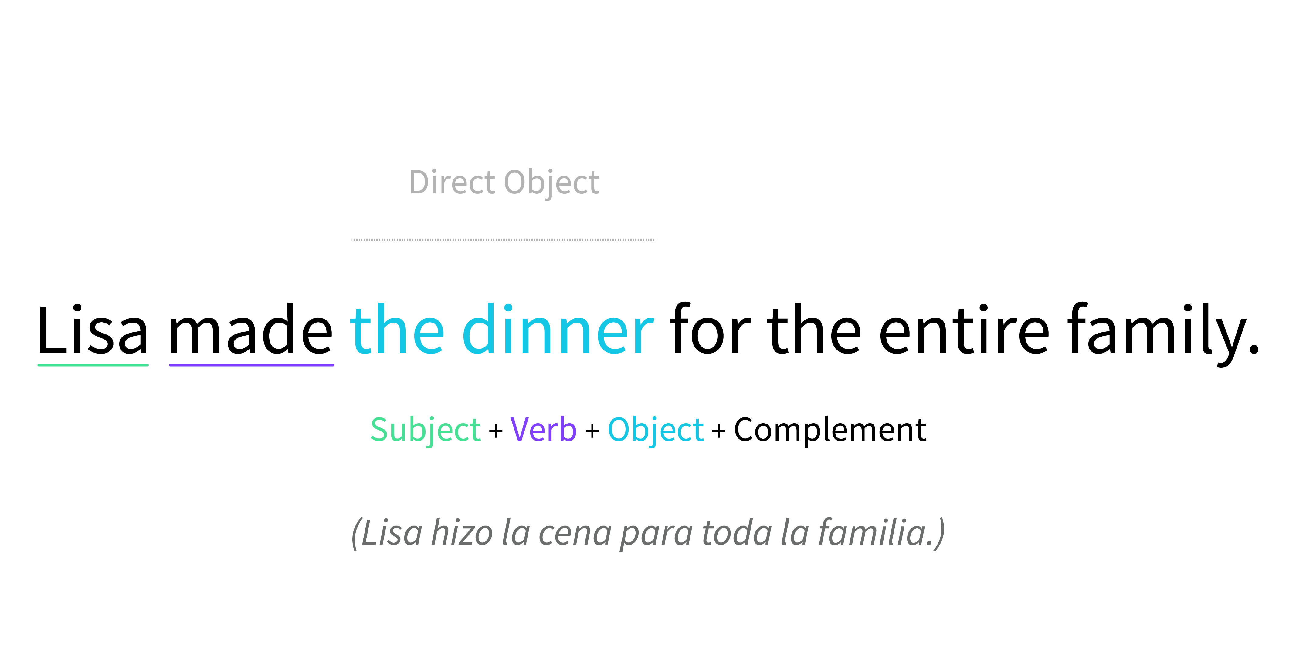 Ejemplo de objeto directo en la oración.
