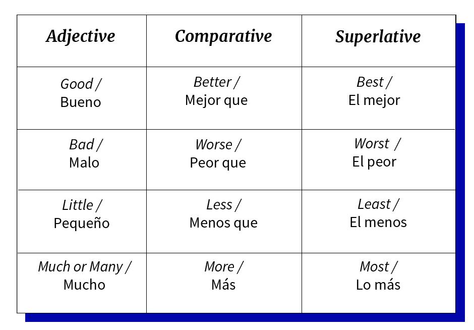 Tabla de adjetivos Good, Bad, Little y Many en forma comparativa y superlativa.