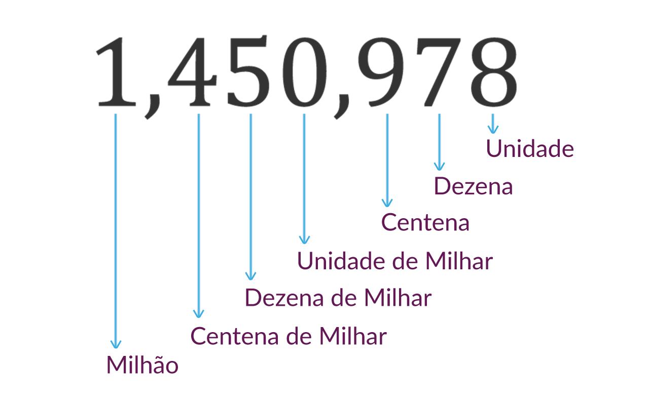Exemplo de números em inglês