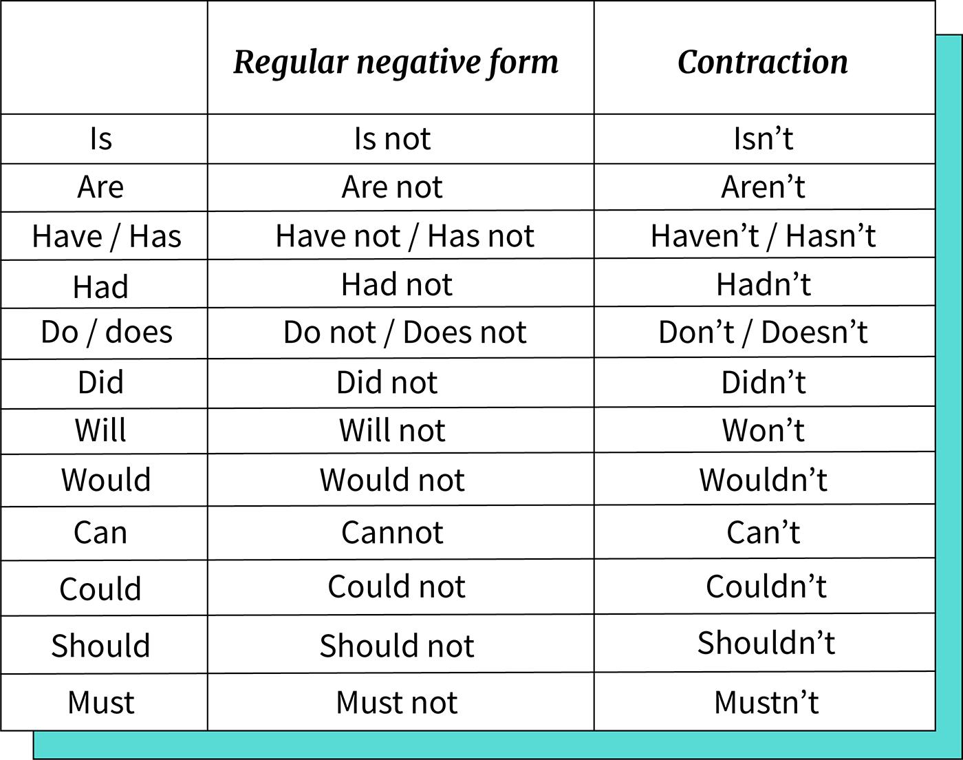 Tabela de contrações da estrutura negativa do verbo  To Be, Have, Has, Had, Do, Does y Does.
