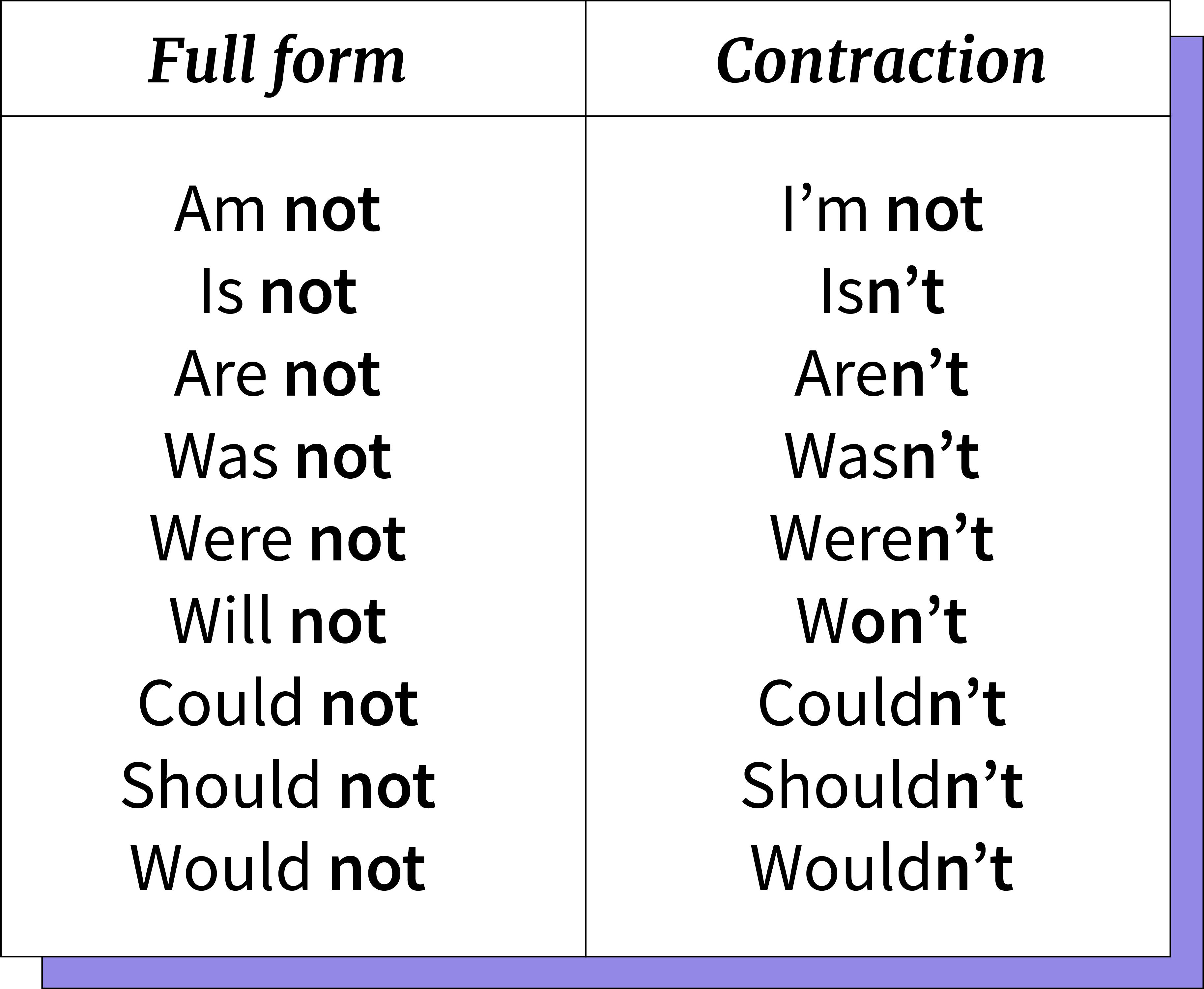 Tabla de ejemplo de negaciones en inglés.