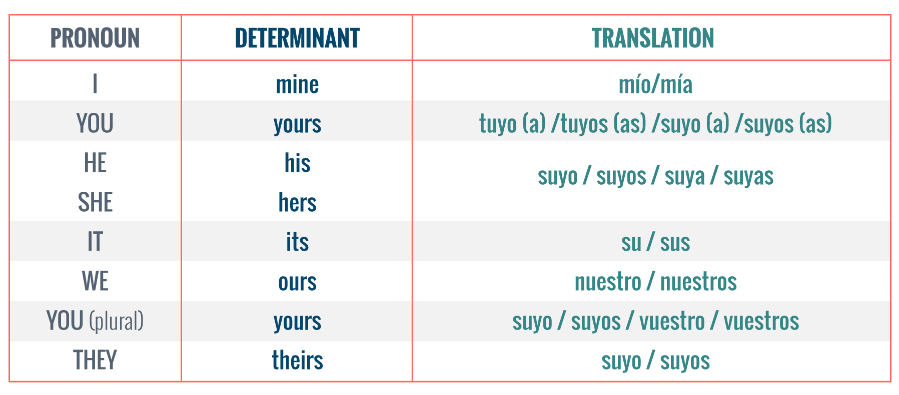 Tabla de pronombres posesivos como pronombres.