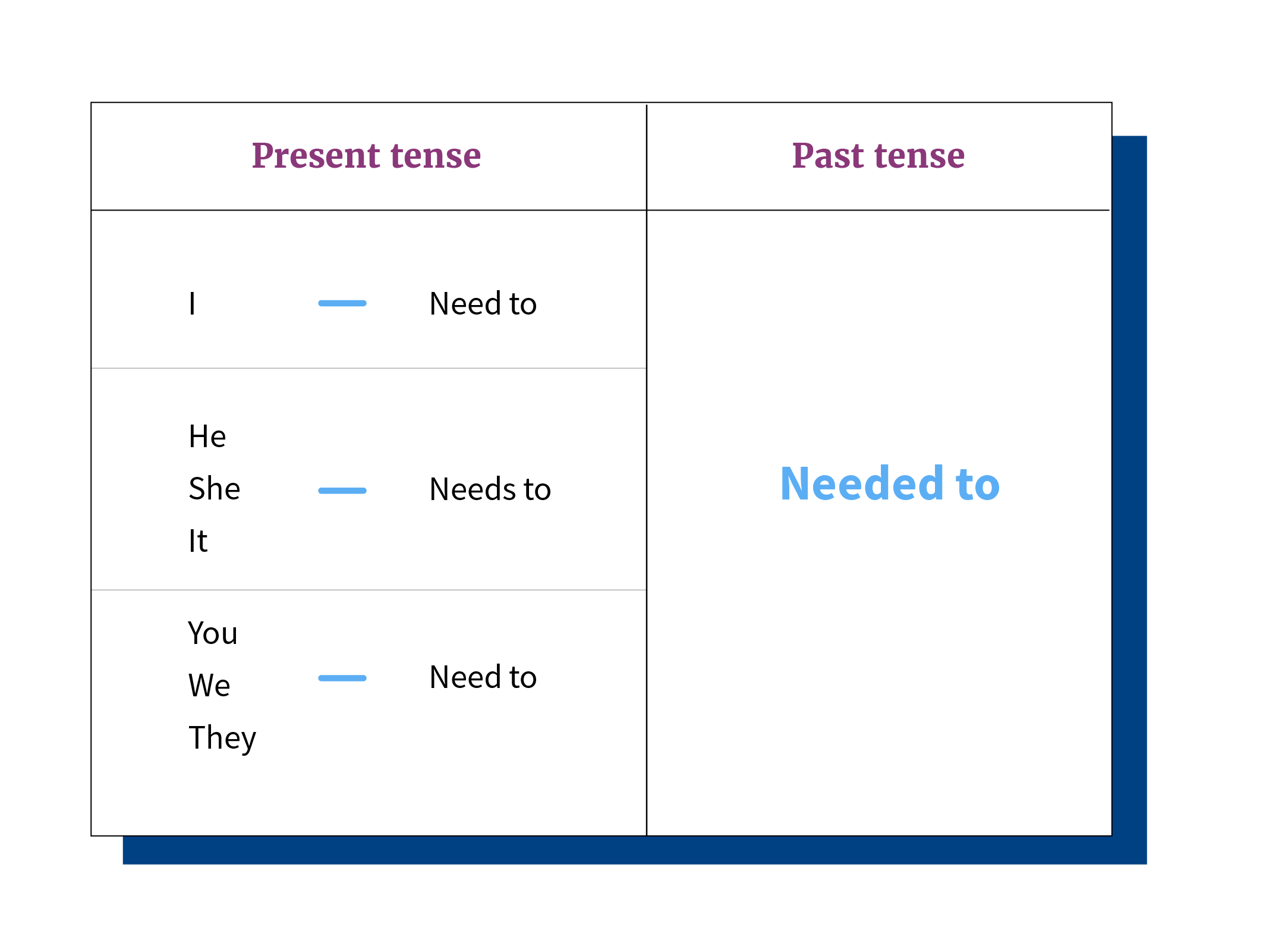Tabla de conjugación del verbo to need en tiempo presente y pasado.