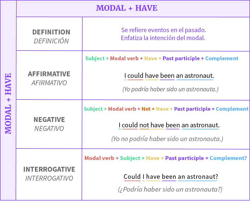 Fórmulas de frases de un modal con el verbo auxiliar Have en forma afirmativa, negativa e interrogativa.