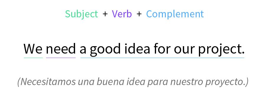 Imagen ejemplo del verbo to need como verbo principal.