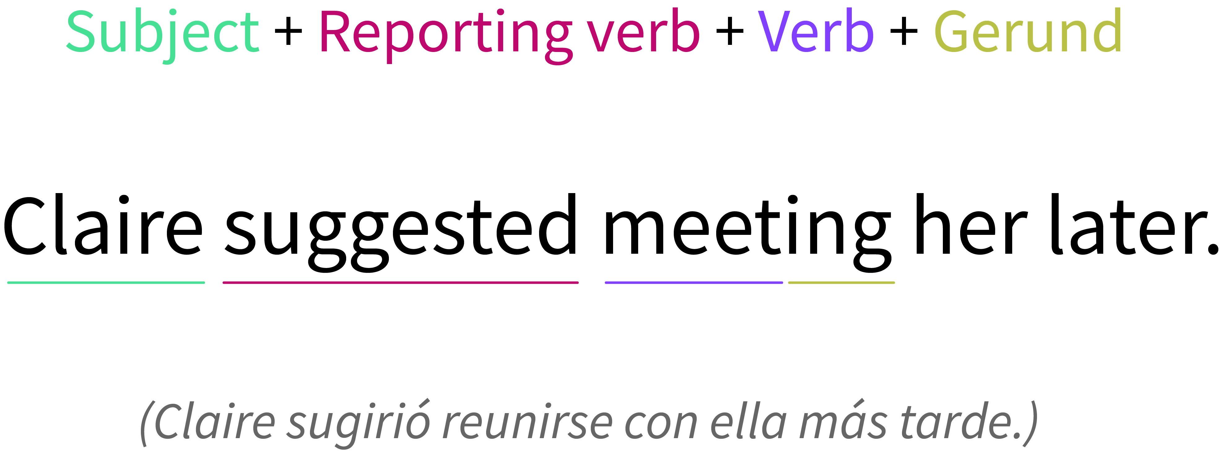 Reporting verb with a gerund.