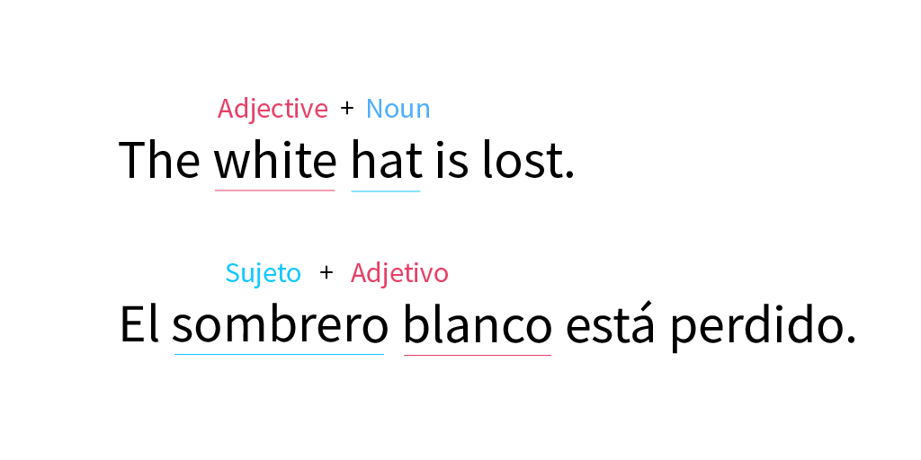 Imagen ejemplo de adjetivos en inglés.