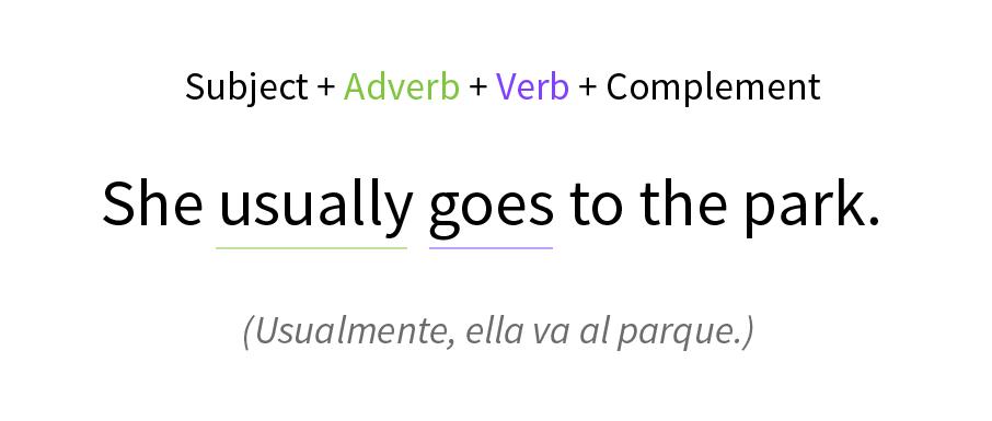 Imagen ejemplo de cómo funciona un adverbio en una oración.