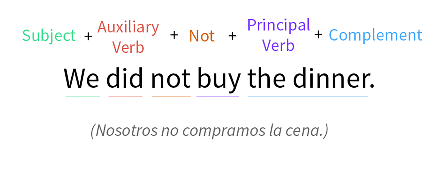 Imagen ejemplo de una oración negativa en pasado simple.