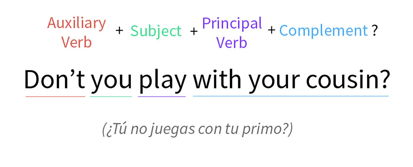 Estructura de oración interrogativa-negativa en presente simple.