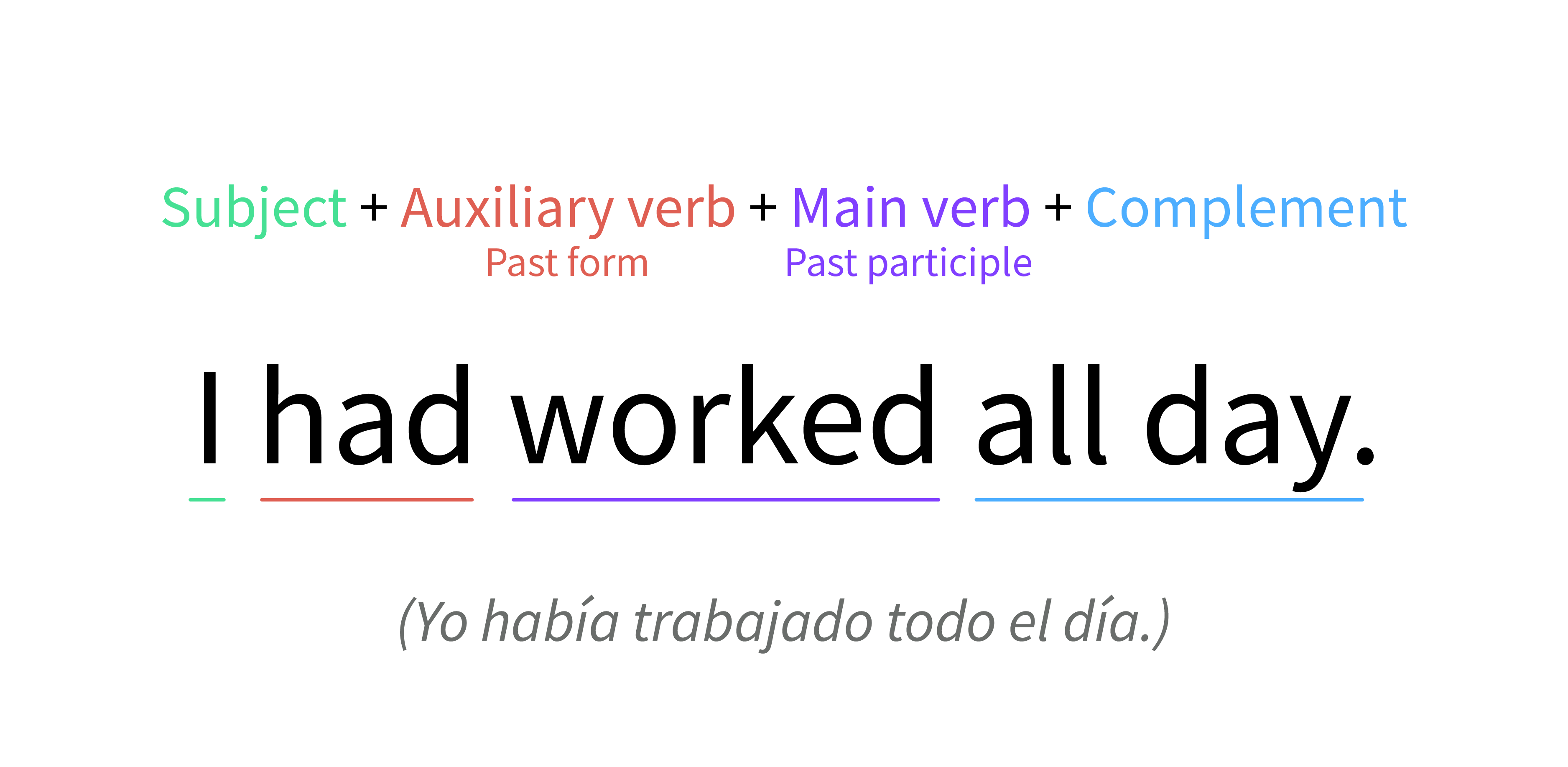 Verbo to have como auxiliar de past perfect tense.