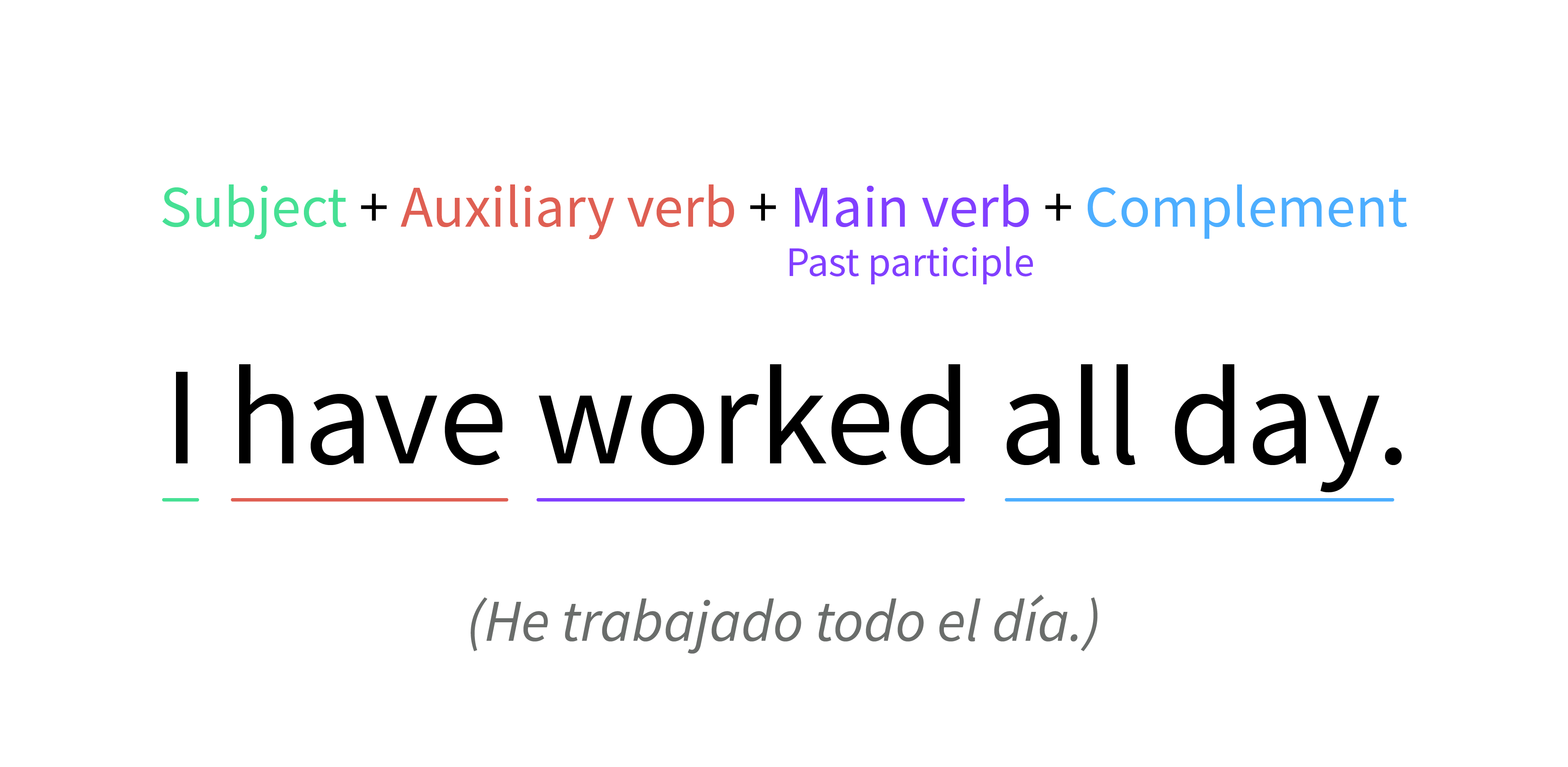 Verbo to have como auxiliar de present perfect tense.