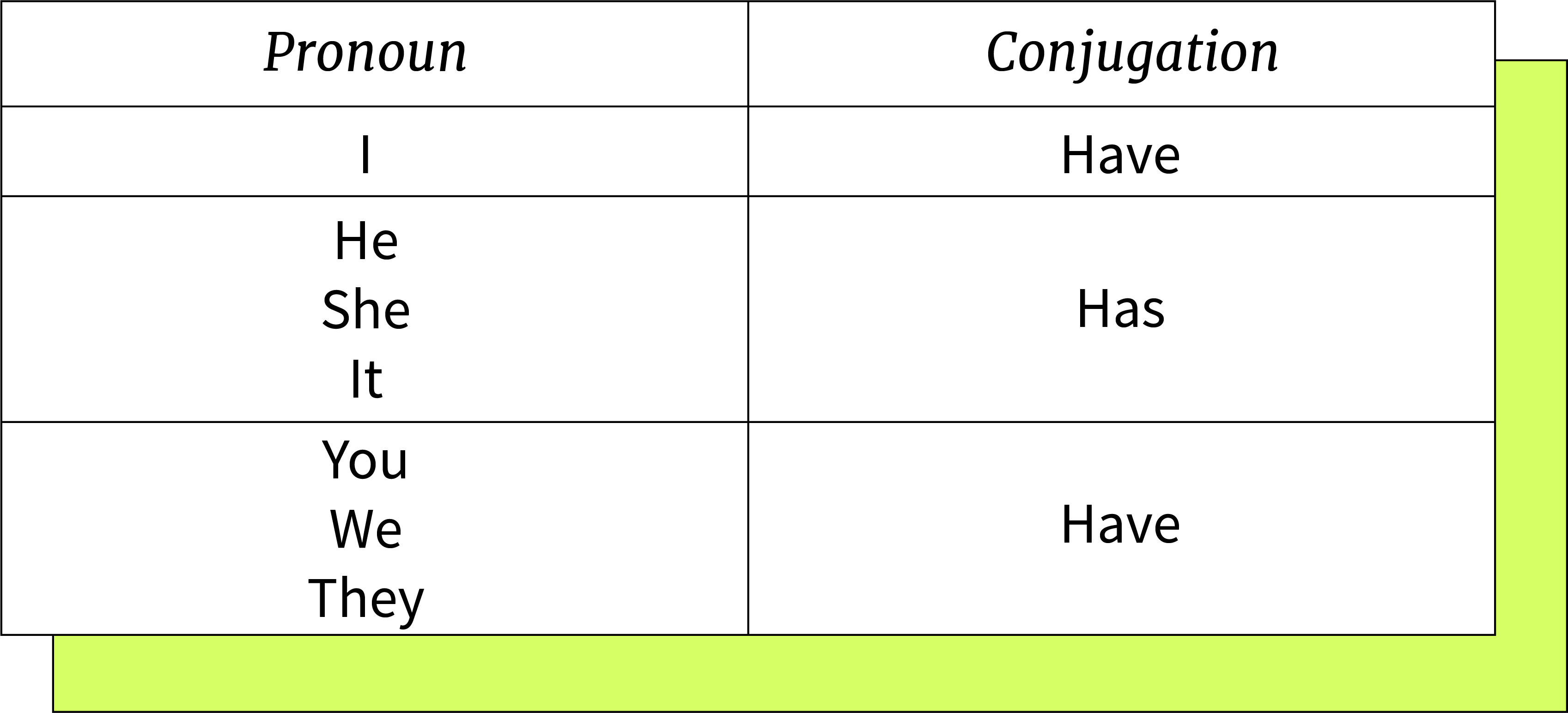 Have Has Gramática Gcfglobal Idiomas