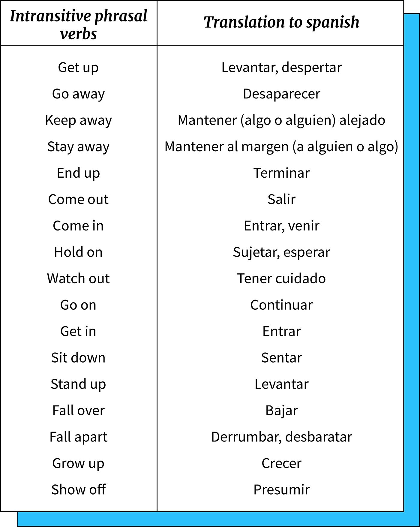 Listado de phrasal verbs intransitivos.