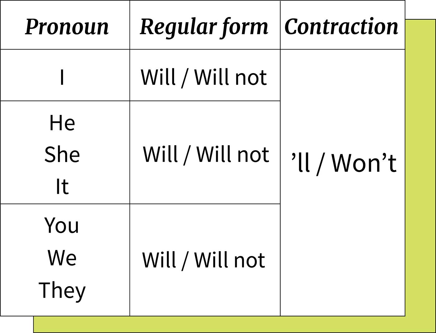 Abreviación afirmativa y negativa de will.