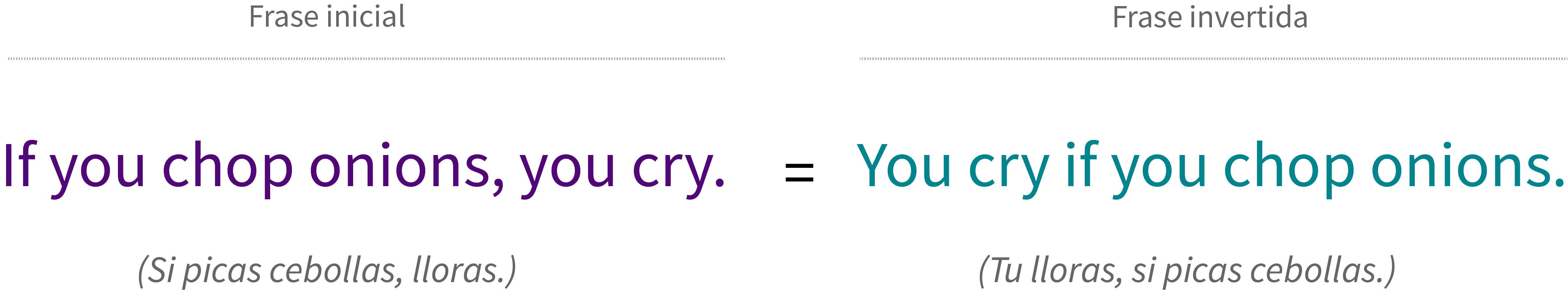 Equivalencia en el significado de las frases en el condicional cero.