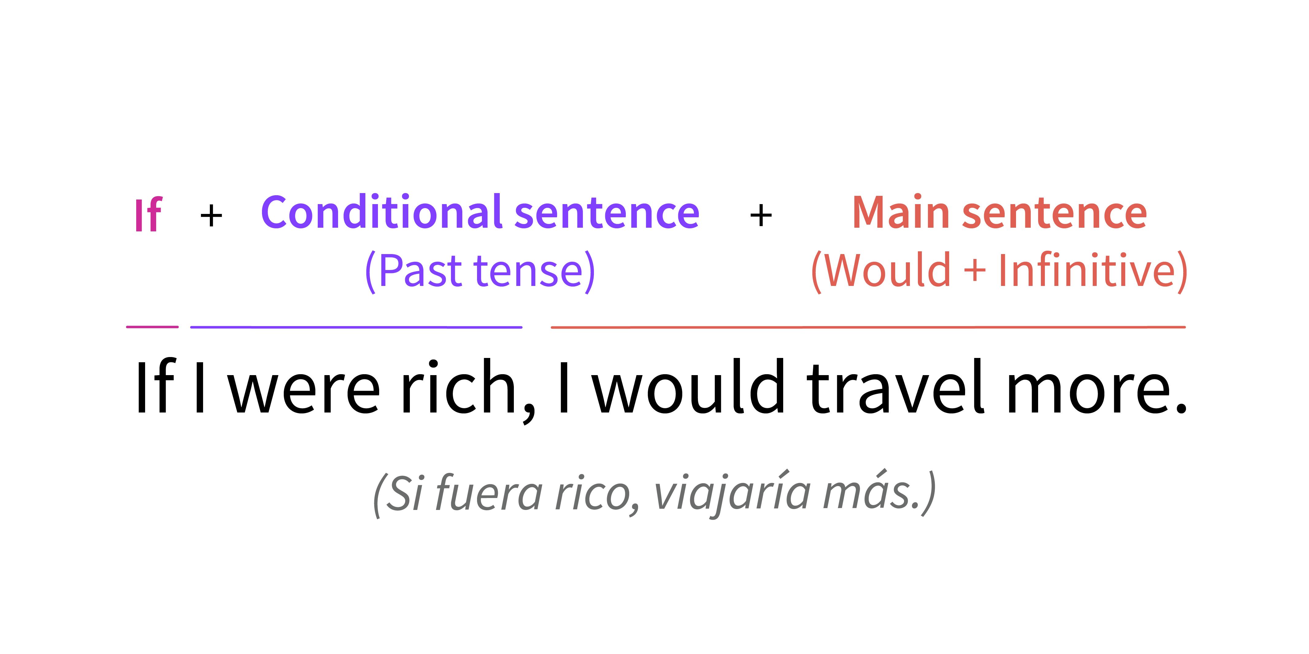 Segundo Condicional Gramática Gcfglobal Idiomas