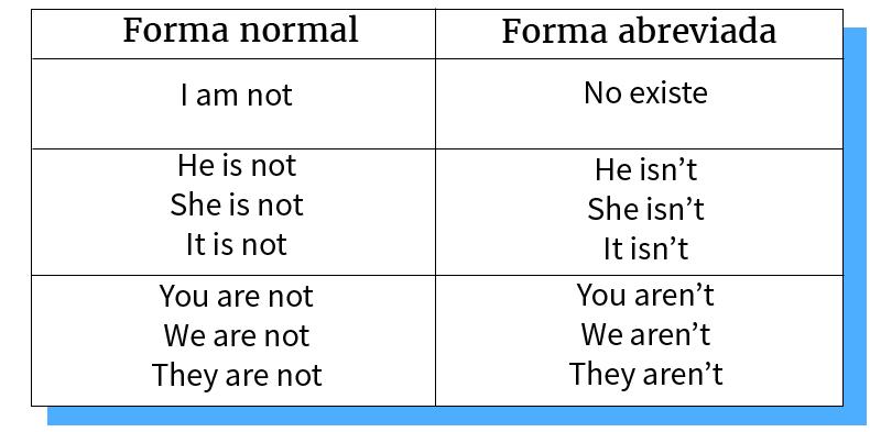 Forma de abreviaciones de verbo to be en forma negativa.