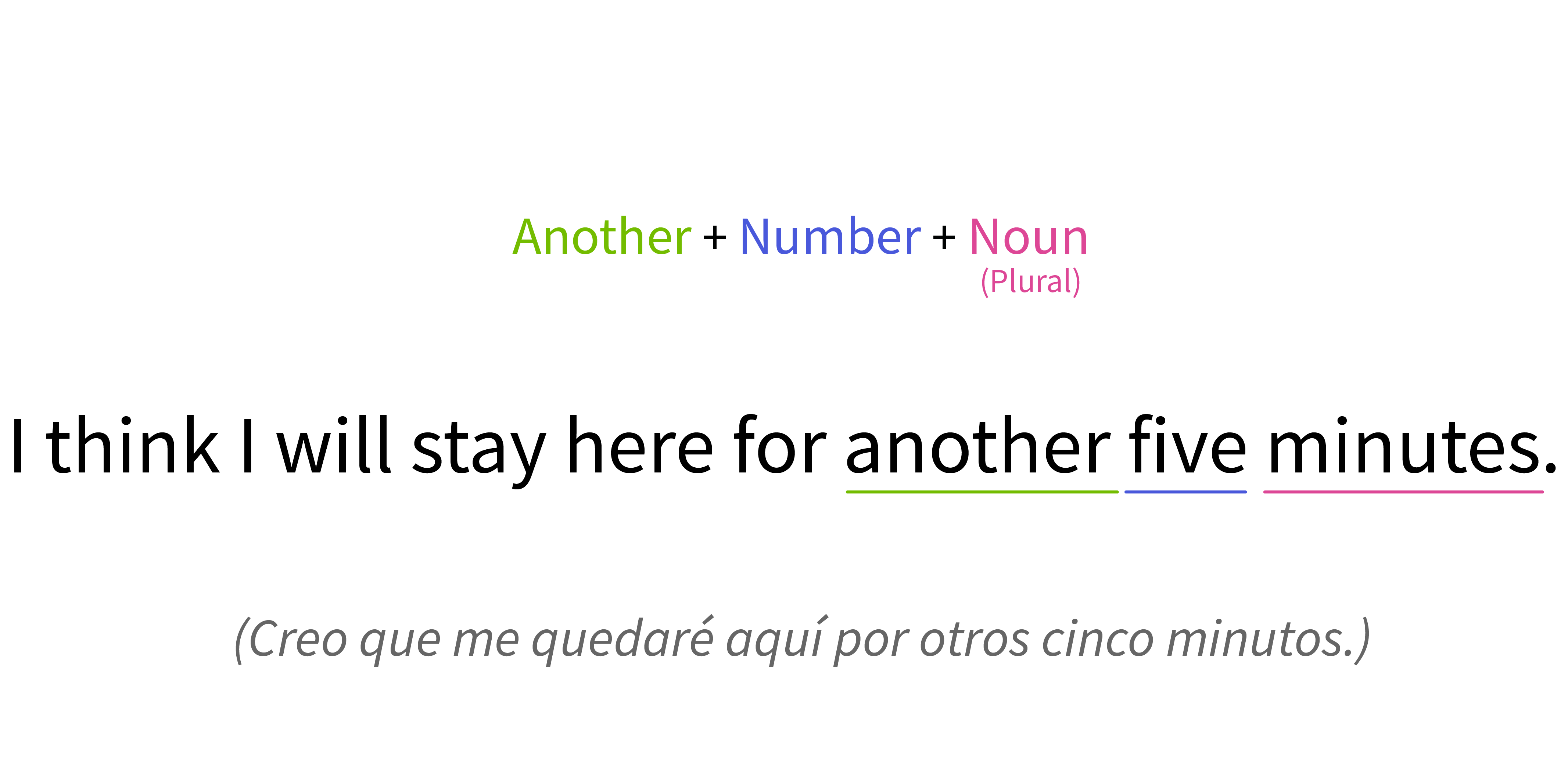 Conjugación de Another con un número y un sustantivo contable.