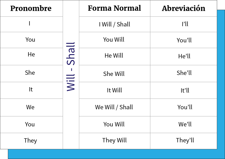 Tabla de conjugación y abreviación de Will y Shall.