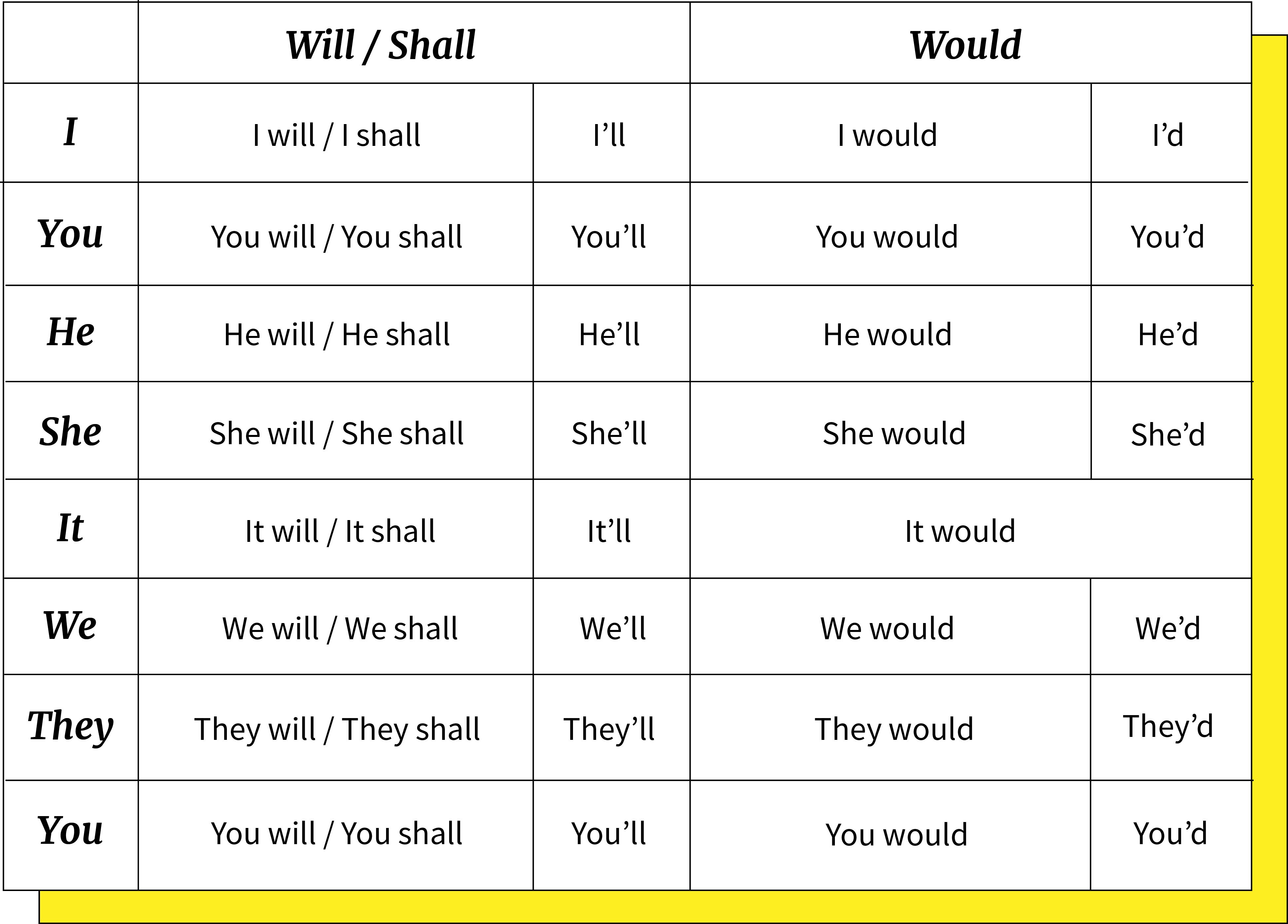 Imagen ejemplo de las contracciones de verbos Will, Shall y Would.