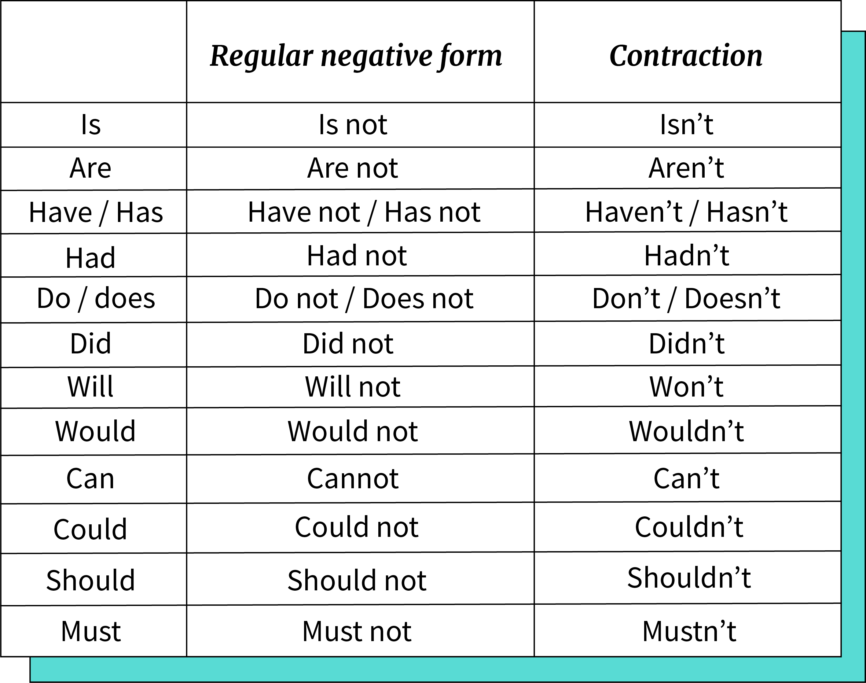 Tabla de contracciones de la estructura en negativo del verbo  To Be, Have, Has, Had, Do, Does y Does.