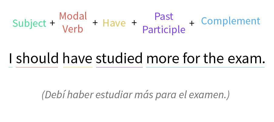 Imagen ejemplo de un modal acompañad por el verbo have y un verbo en participio.
