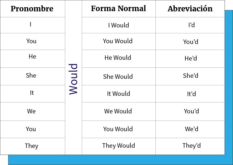 Tabla de abreviación del verbo modal Would con los pronombres.
