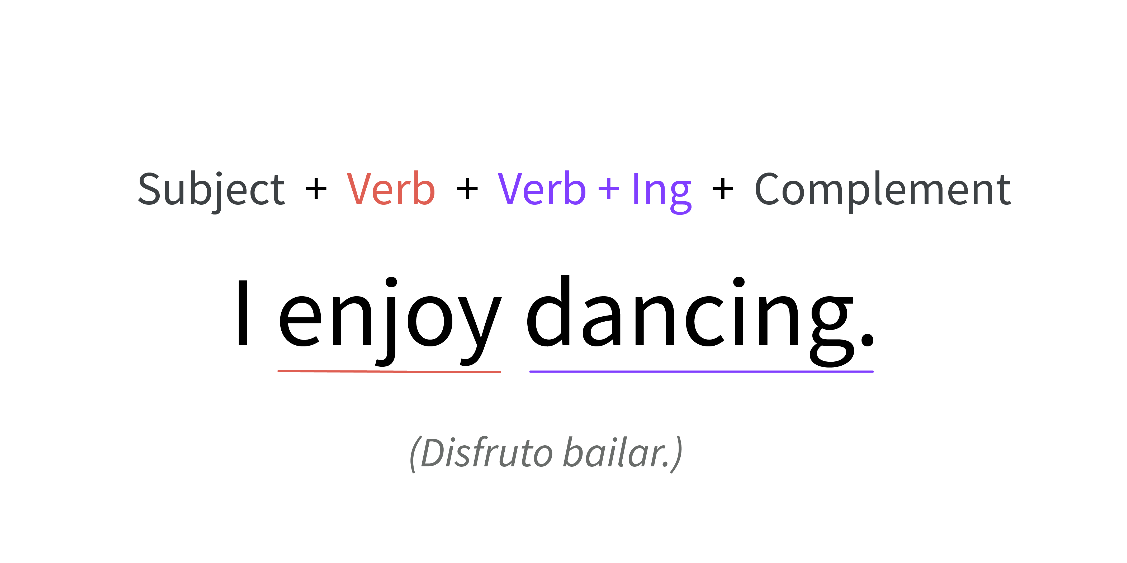 Imagen ejemplo de verb + gerund (ind).