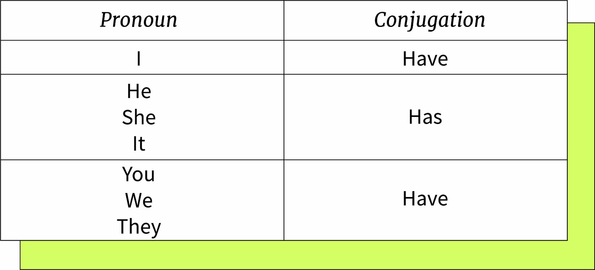 Modelo de como conjugar o verbo to have conforme o pronome: