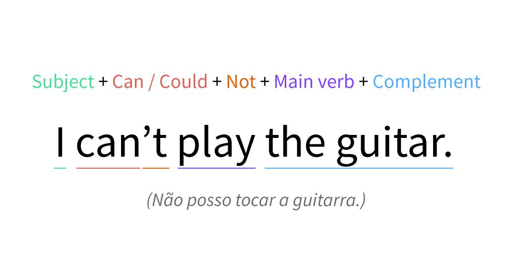 Imagem exemplo da fórmula negativa dos modais can y could.