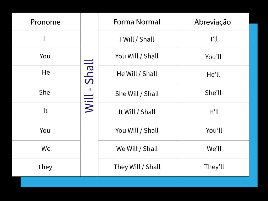 Exemplo de como abreviar will e shall.