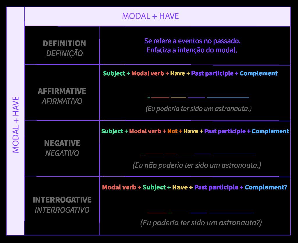 Tabela de conjugação de verbos modais  + have