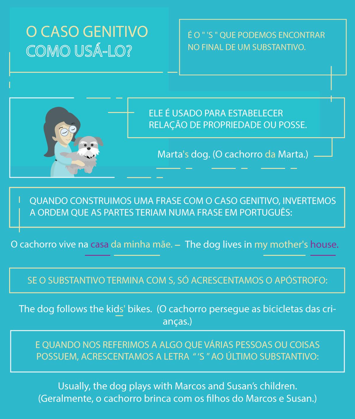 Infografia do Caso genitivo