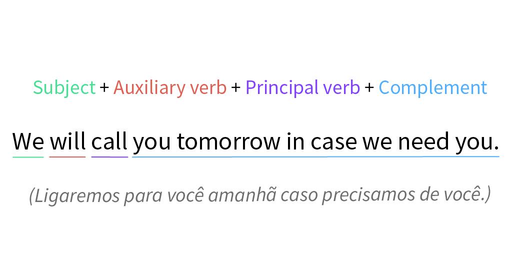 Estrutura de uma frase formulada no tempo futuro simples.