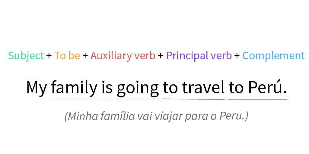 Estrutura de uma frase formulada em tempo futuro simples usando Going to..