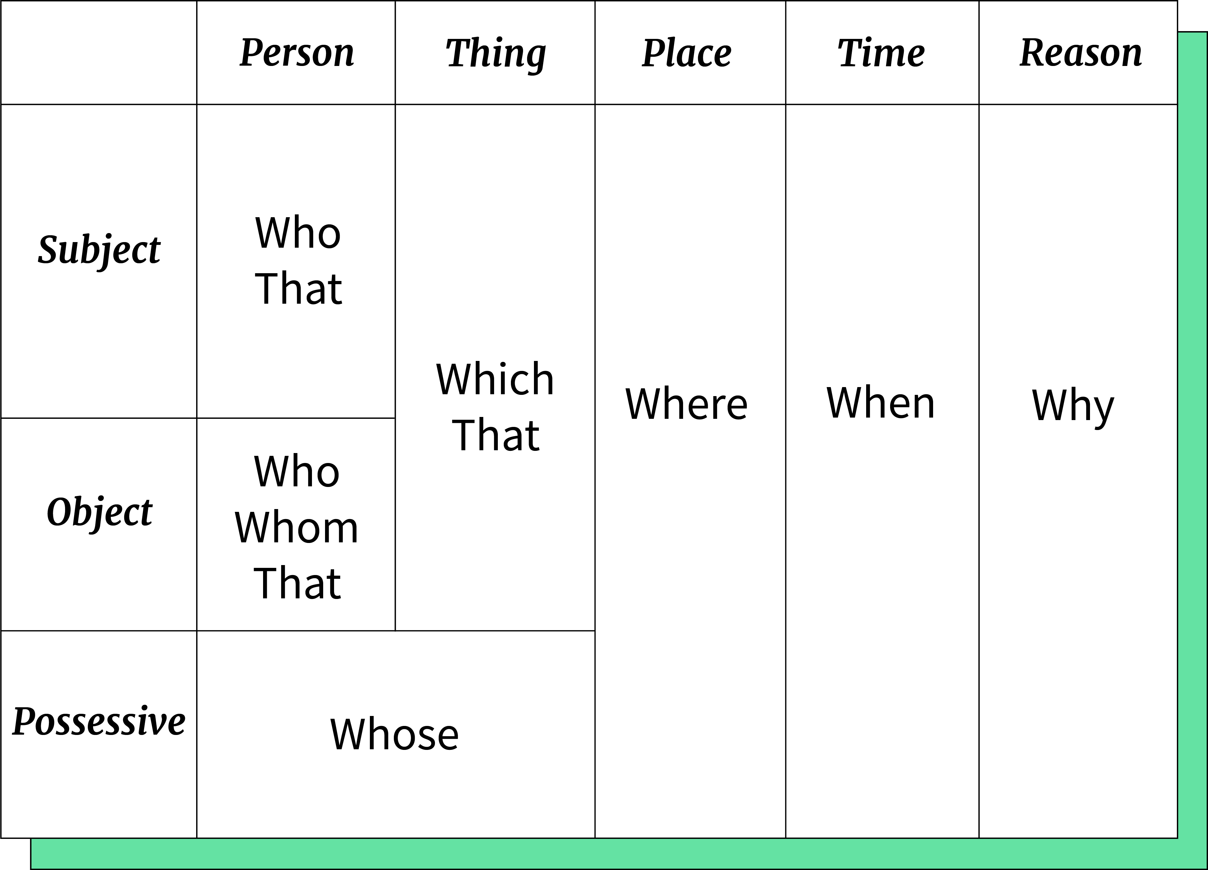 Table of relative pronouns.