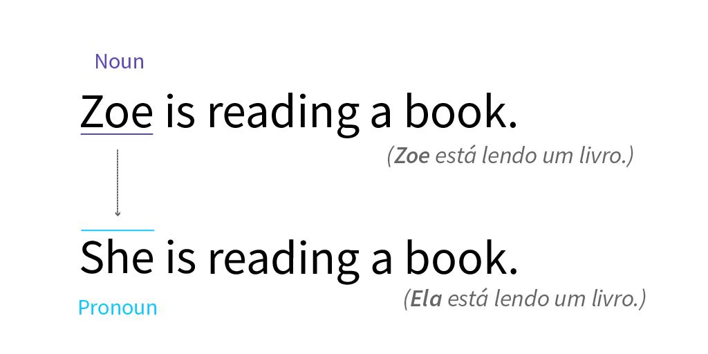 Exemplo de frase substituindo o sujeito da frase.