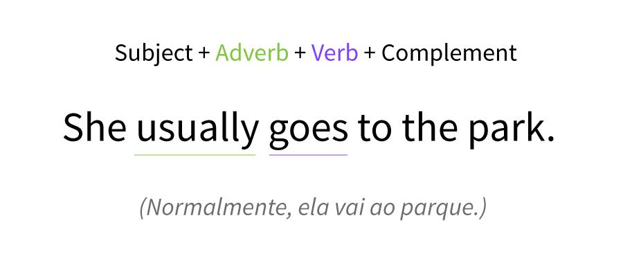 Imagem exemplo de como funciona um advérbio numa frase.