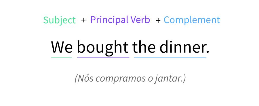 Exemplo da estrutura da oração afirmativa no tempo passado simples.