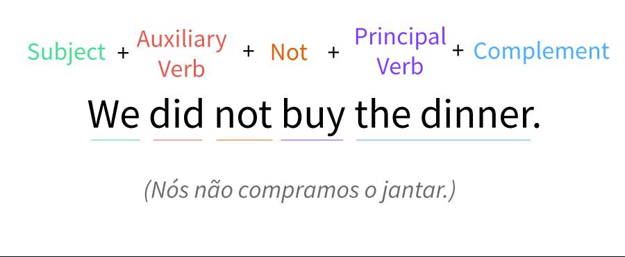Exemplo de estrutura da oração negativa no tempo passado simples.