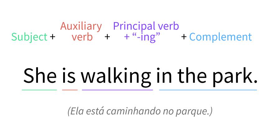 Imagem exemplo da estrutura de uma frase no presente contínuo.